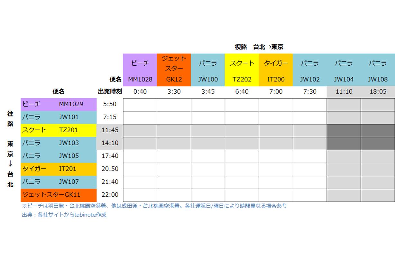 スクートとバニラエアで行く台北旅行 計画編